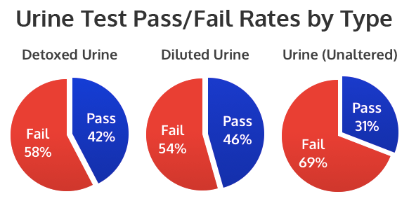 Urine Test Pass/Fail Rates by Type
